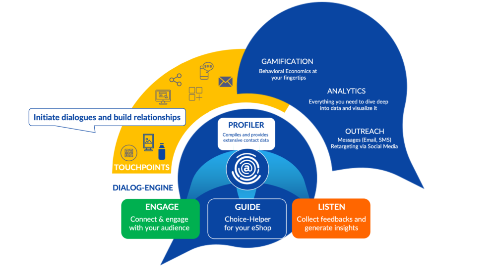 Dialogify Framework